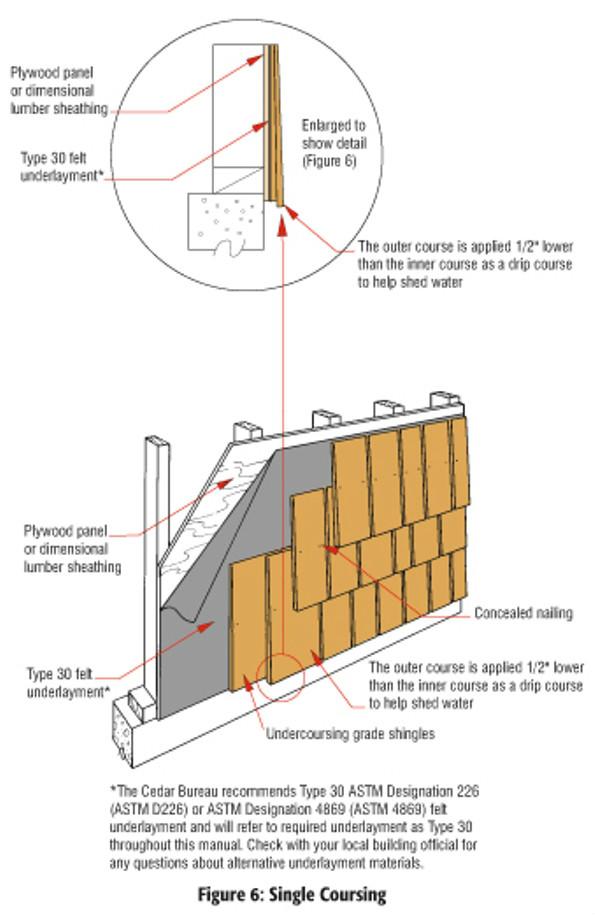 House Wrap And Cedar Shingle Siding Roofing Siding Diy