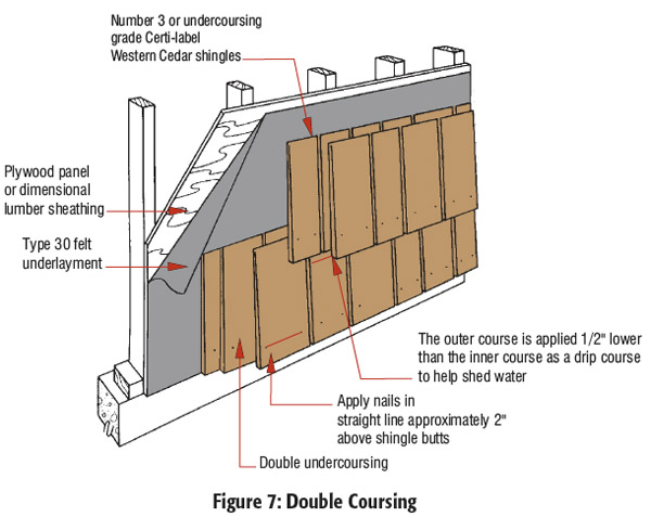 House Wrap And Cedar Shingle Siding Roofing Siding Diy